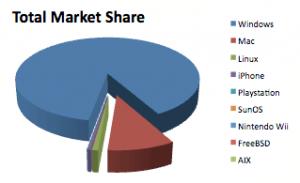 2009 OS marketshare