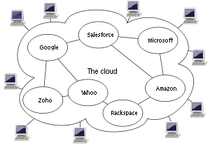 concept and vision of windows azure cloud platform