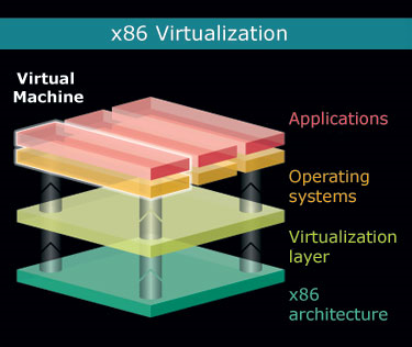 Basic structure of virtualization