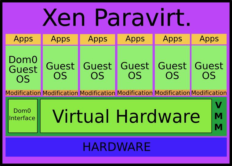 Xen paravirtualization architecture