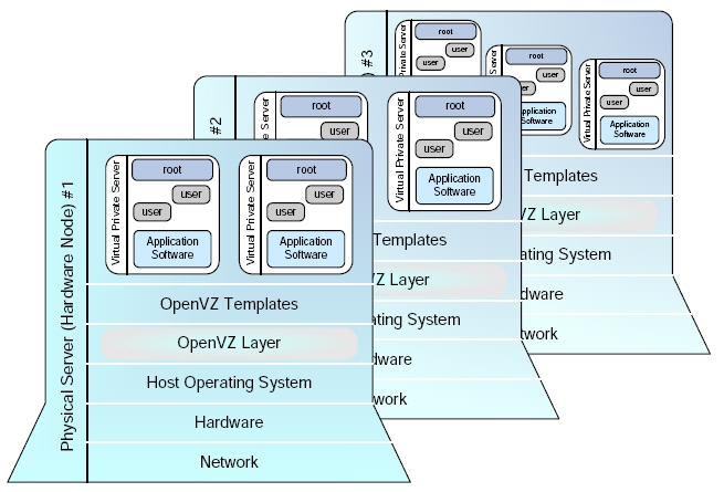 OpenVZ operating system-level virtualization architecture