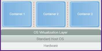3 Basic structure of Operating system-level virtualization