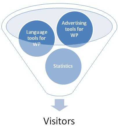 Visitors related operations