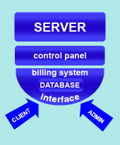 Billing System Integration Scheme
