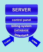 Billing System Integration Scheme
