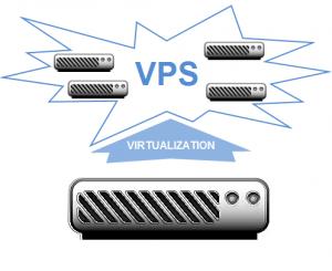 VPS Hosting servers scheme